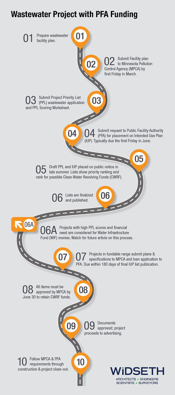 Roadmap graphic_wastewater_FINAL